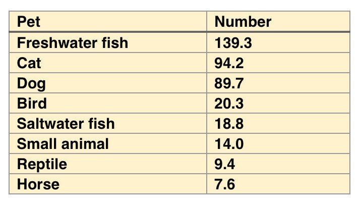 chart of number of pets in the US - Freshwater fish - 139.3, Cats - 94.2, Dogs- 89.7; Bird - 20.3, Saltwater fish - 18.8; Small animal - 14.0; Reptile- 9.4; Horses -7.6